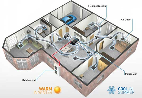 Ducted Aircon Installation in Perth
